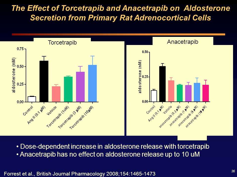 The Effect of Torcetrapib and Anacetrapib on Aldosterone Secretion from Primary Rat Adrenocortical Cells