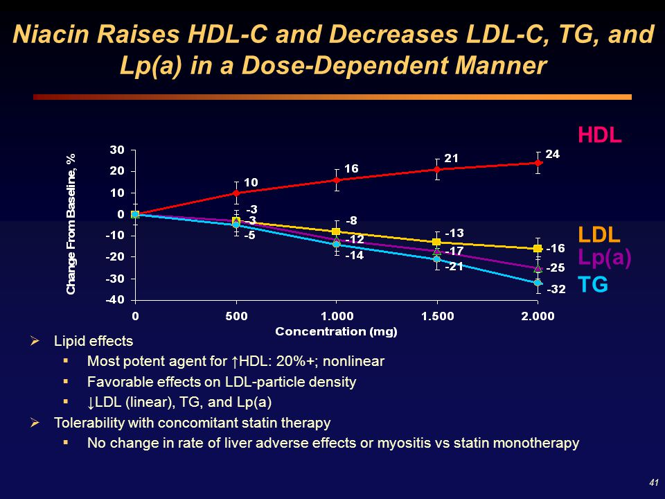 Niacin Raises HDL-C and Decreases LDL-C, TG, and Lp(a) in a Dose-Dependent Manner