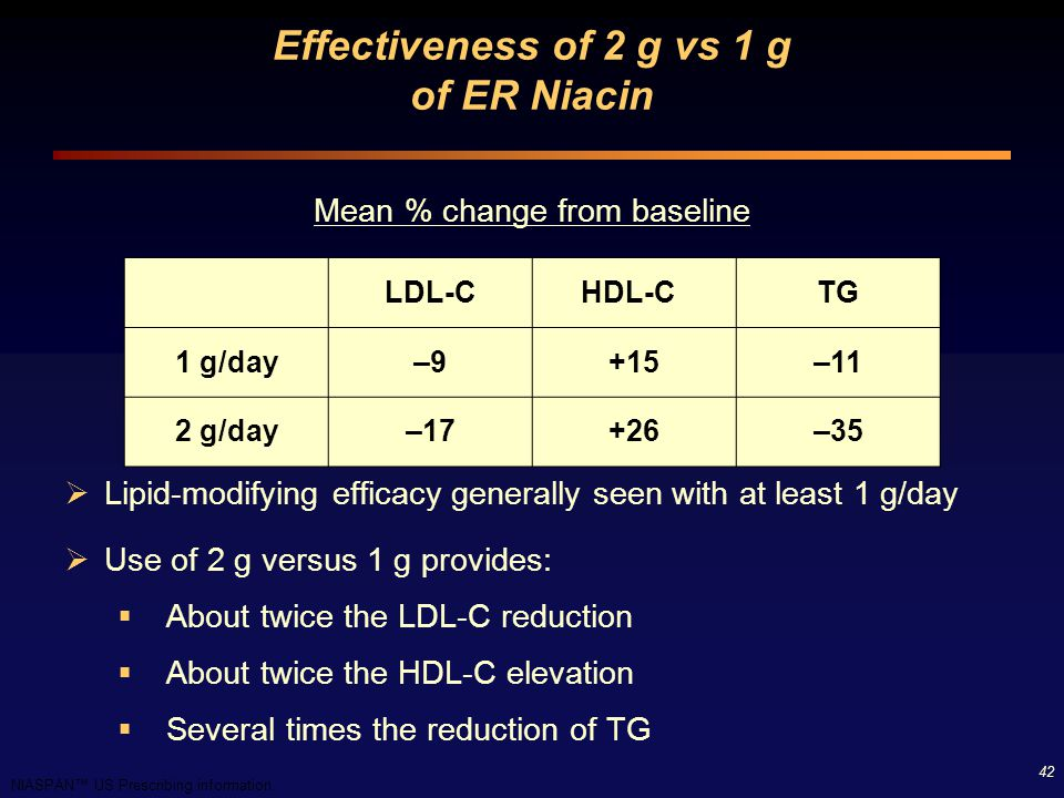 Effectiveness of 2 g vs 1 g of ER Niacin