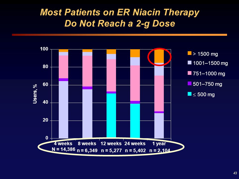 Most Patients on ER Niacin Therapy Do Not Reach a 2-g Dose
