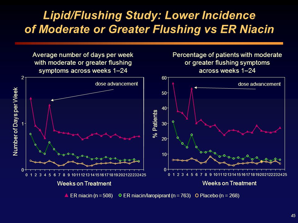 Lipid/Flushing Study: Lower Incidence of Moderate or Greater Flushing vs ER Niacin