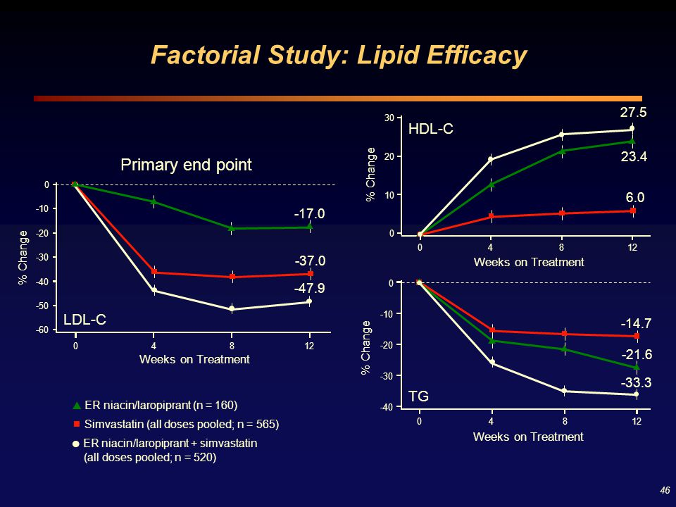 Factorial Study: Lipid Efficacy