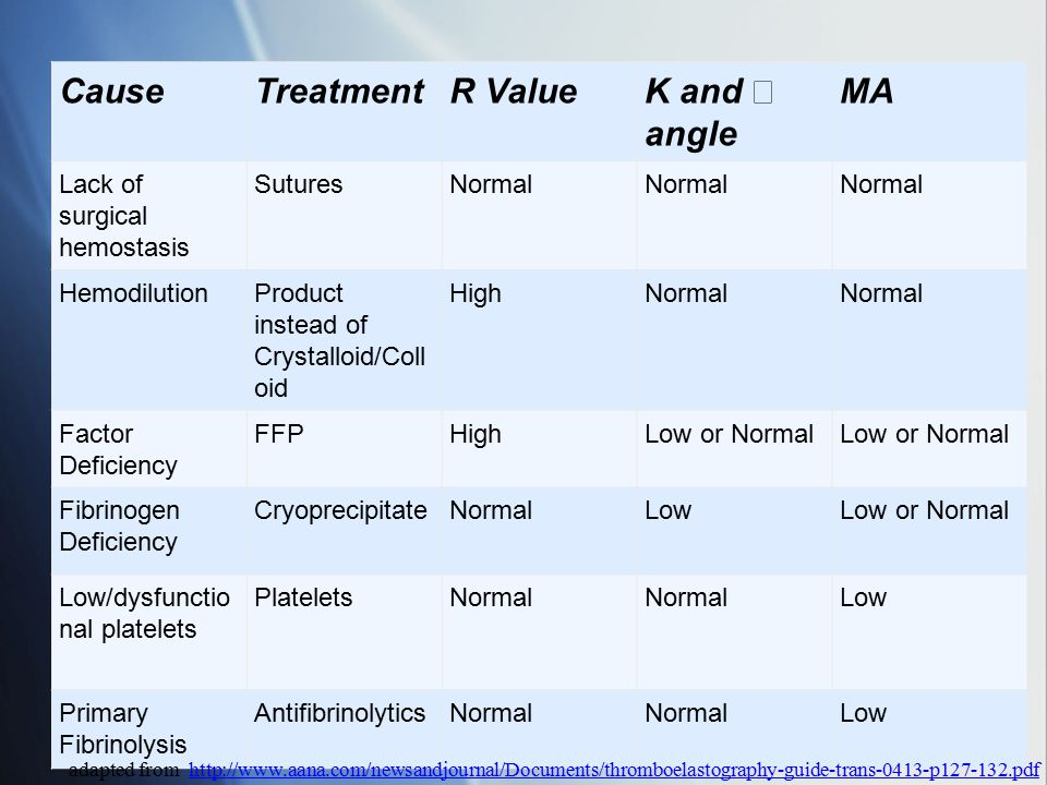 Cause Treatment R Value K and α angle MA Lack of surgical hemostasis