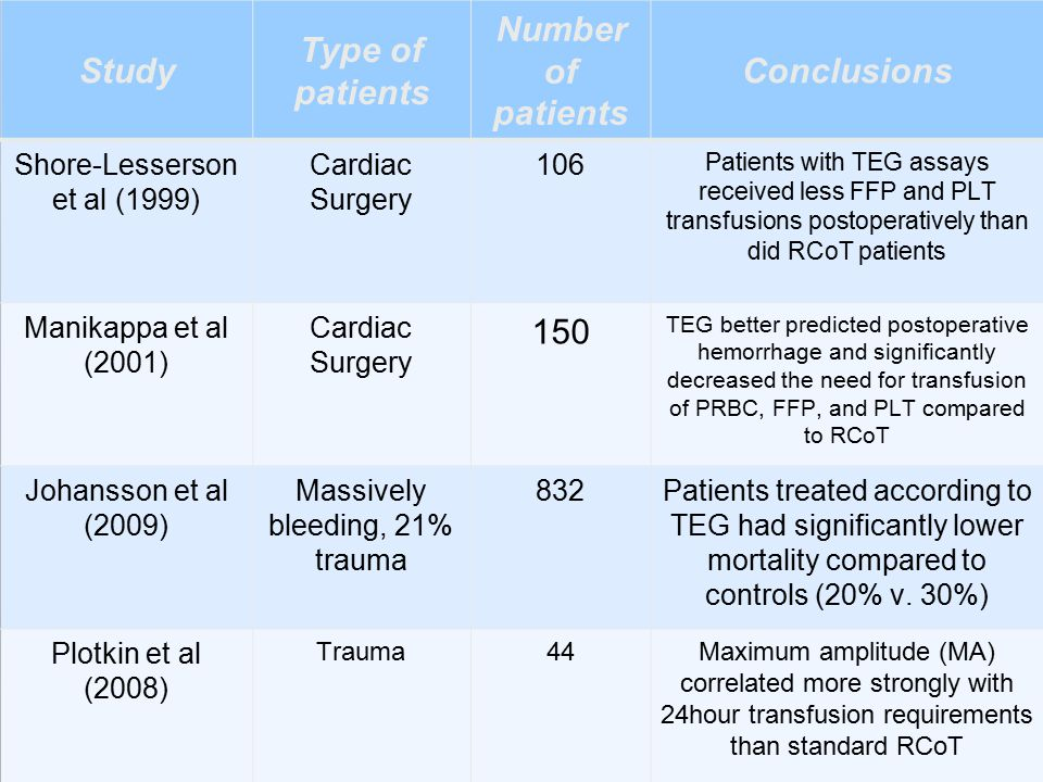 Study Type of patients Number of patients Conclusions