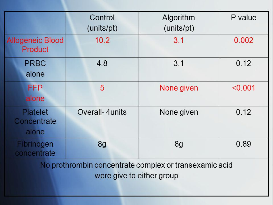 Allogeneic Blood Product 10.2 3.1 0.002