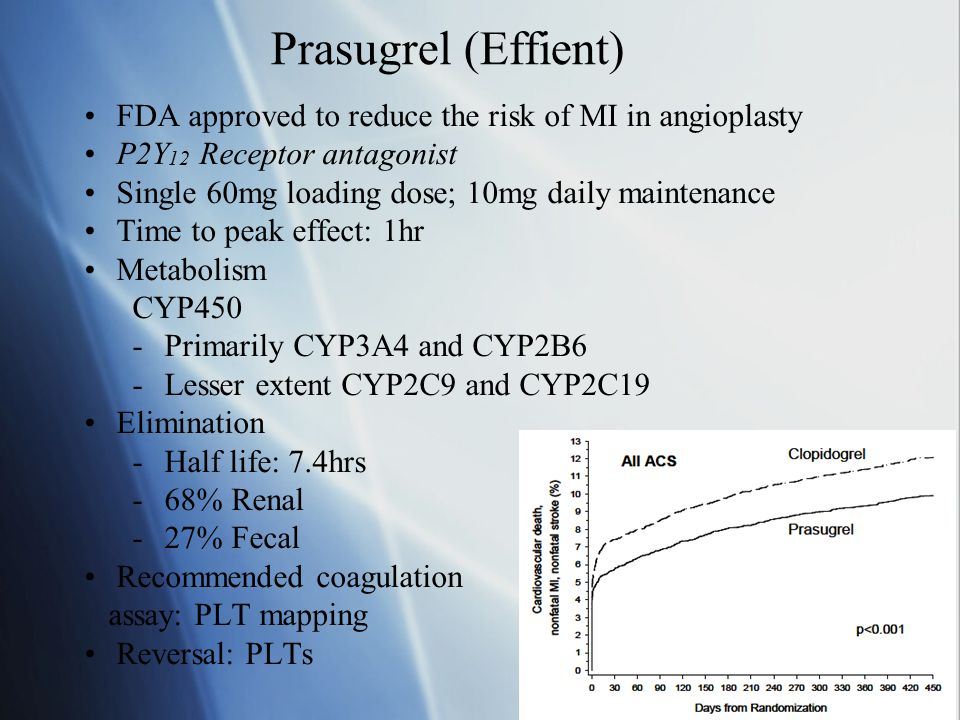 Prasugrel (Effient) FDA approved to reduce the risk of MI in angioplasty. P2Y12 Receptor antagonist.