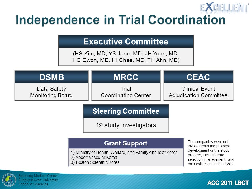 Independence in Trial Coordination