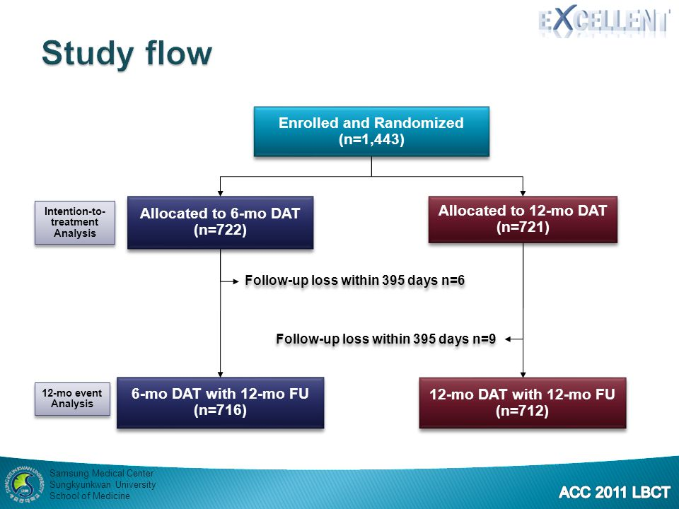 Study flow Enrolled and Randomized (n=1,443) Allocated to 6-mo DAT