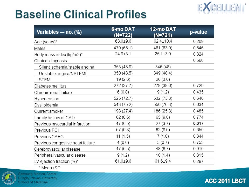 Baseline Clinical Profiles