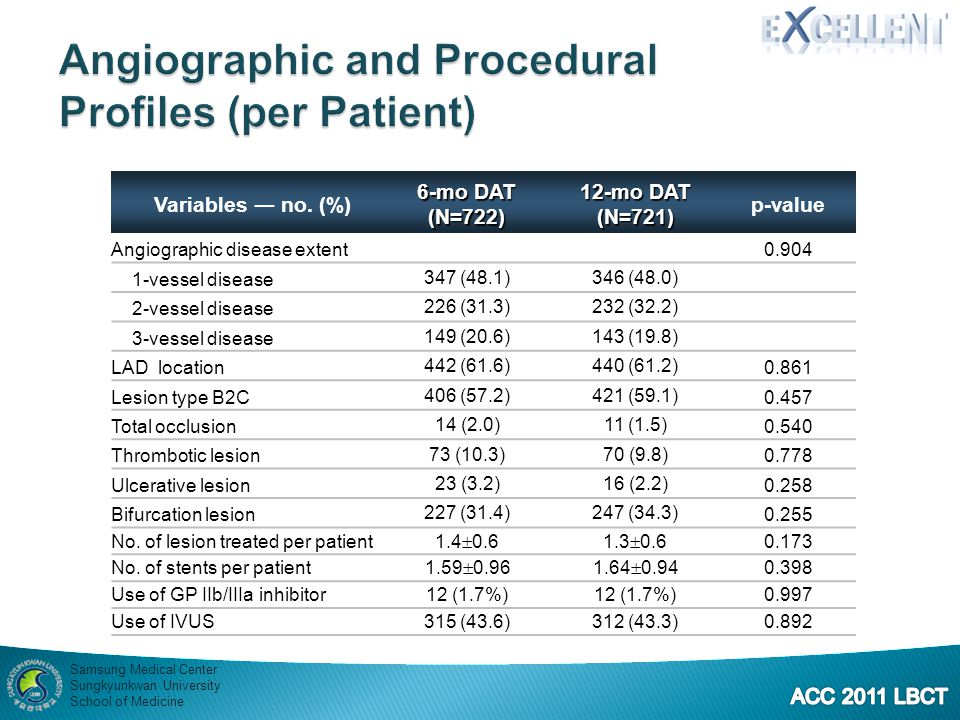 Angiographic and Procedural Profiles (per Patient)