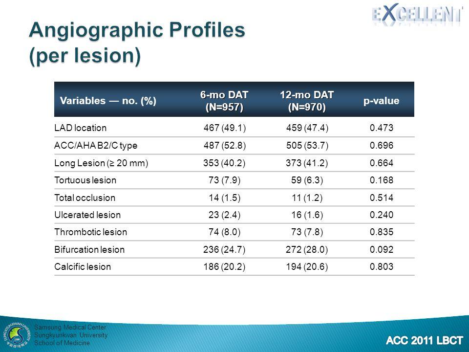 Angiographic Profiles (per lesion)