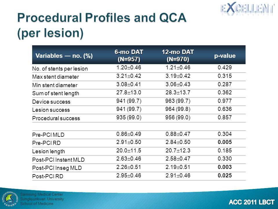 Procedural Profiles and QCA (per lesion)