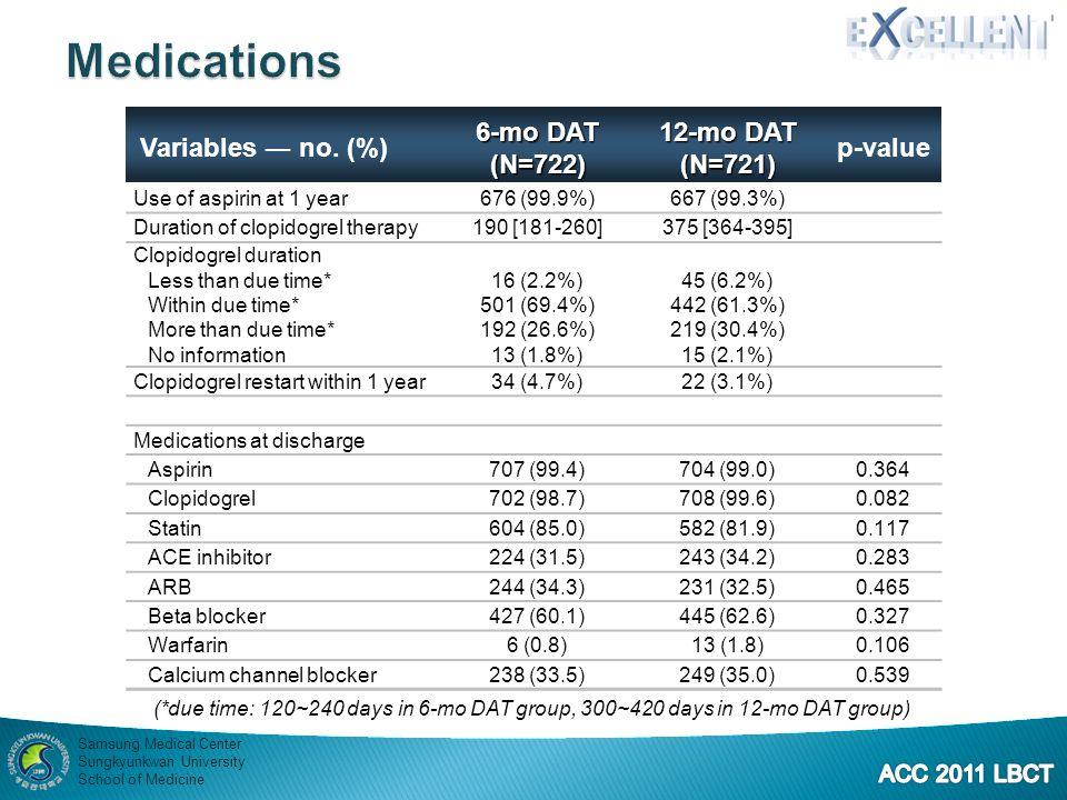Medications Variables ― no. (%) 6-mo DAT (N=722) 12-mo DAT (N=721)