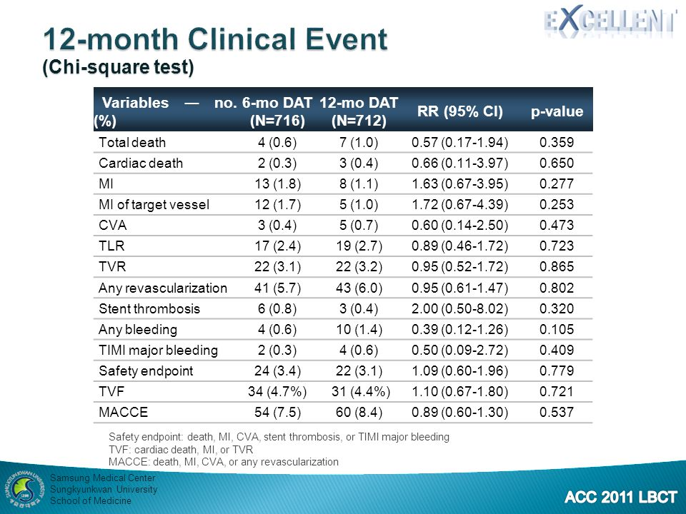 12-month Clinical Event (Chi-square test) Variables ― no. (%) 6-mo DAT