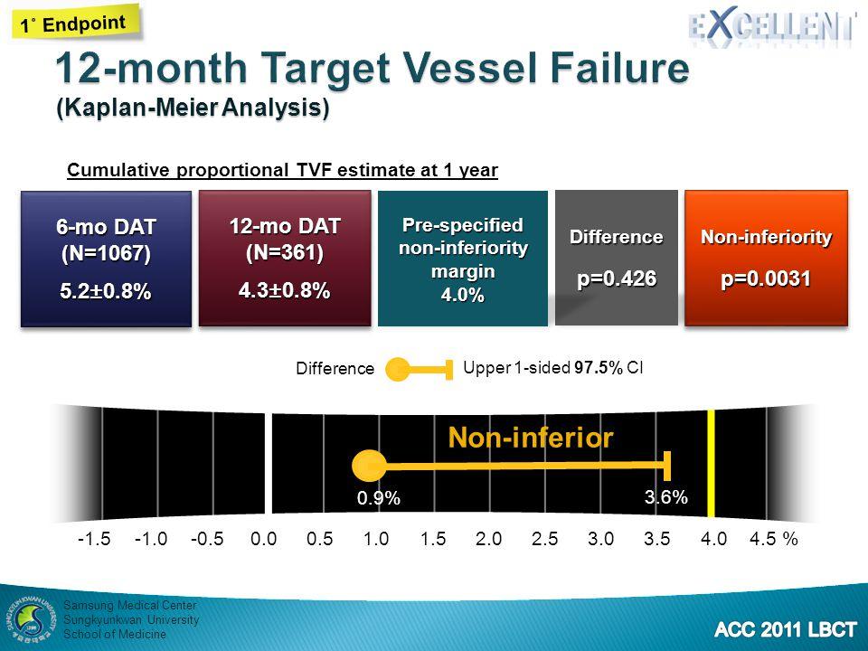 12-month Target Vessel Failure