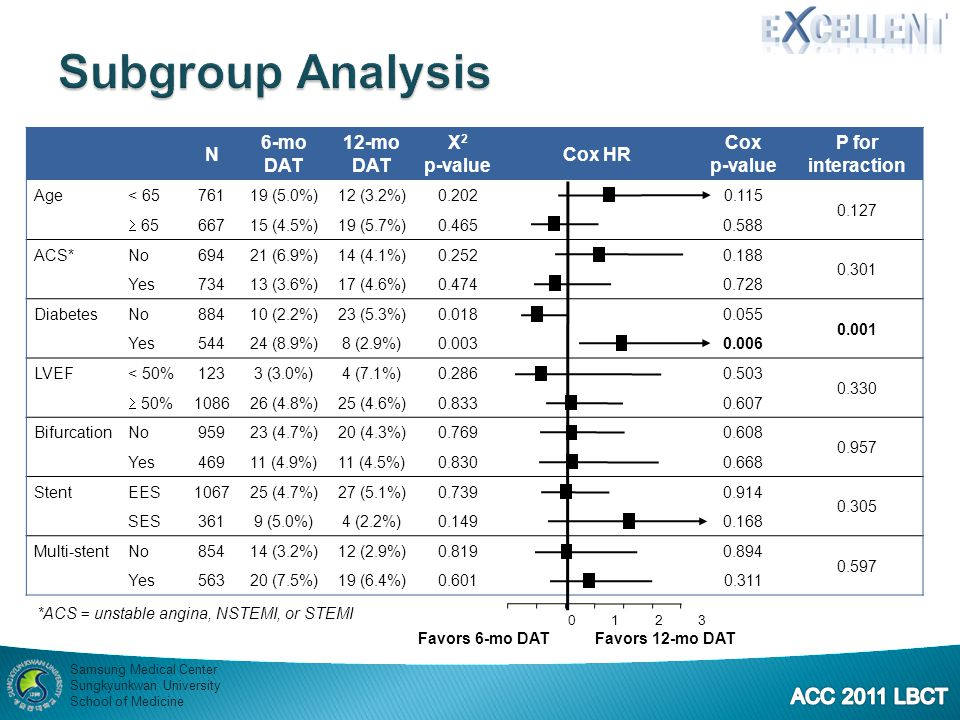 Subgroup Analysis N 6-mo DAT 12-mo Χ2 p-value Cox HR Cox P for