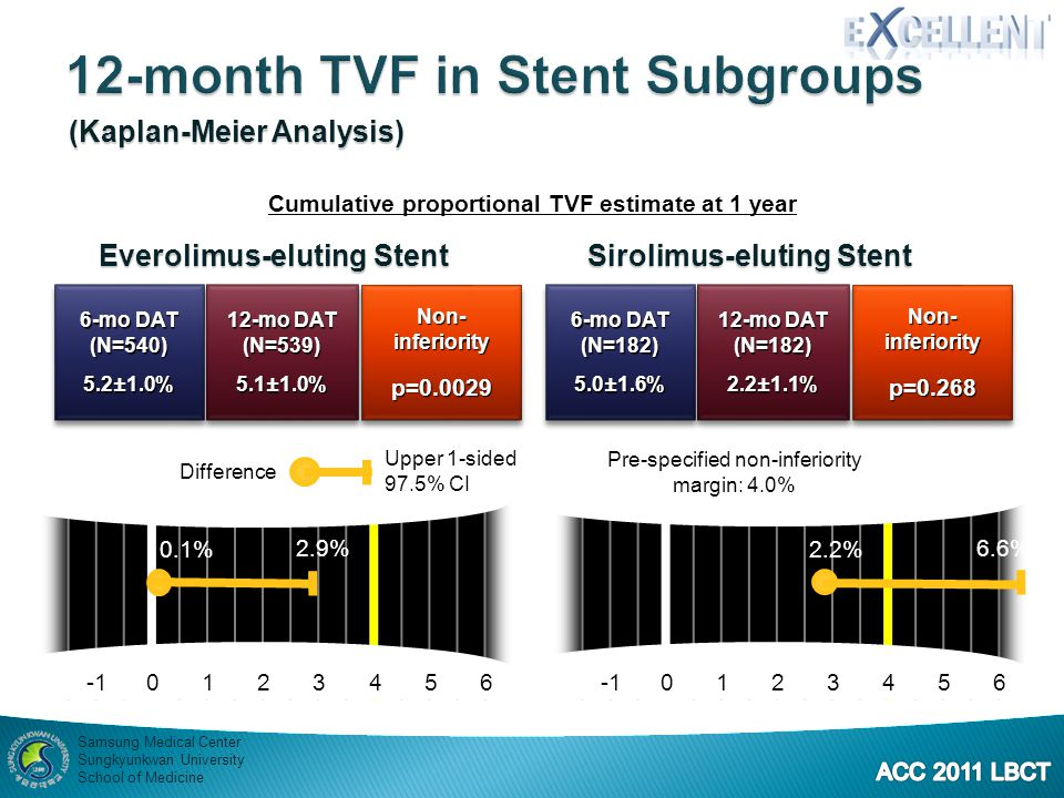 12-month TVF in Stent Subgroups