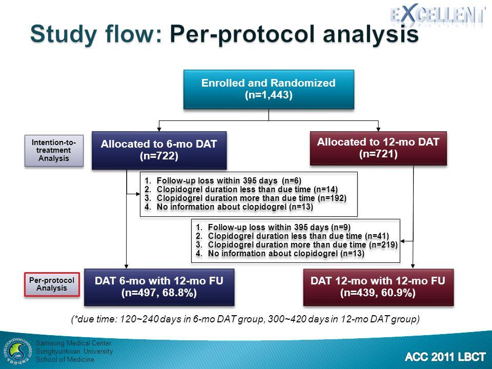 Study flow: Per-protocol analysis