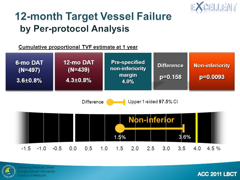 12-month Target Vessel Failure by Per-protocol Analysis