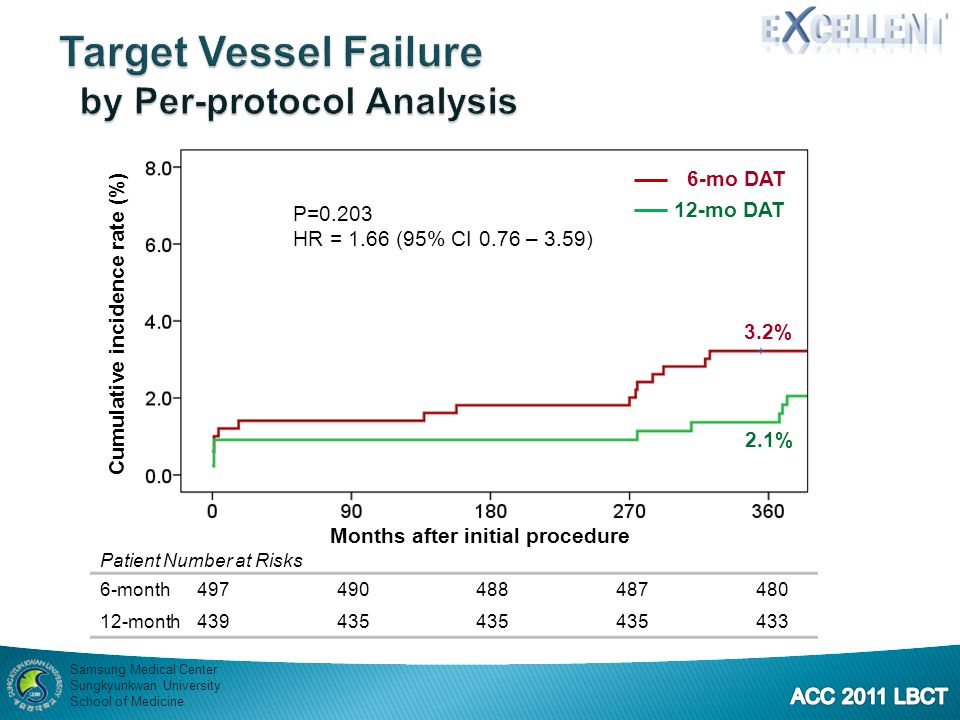 Target Vessel Failure by Per-protocol Analysis