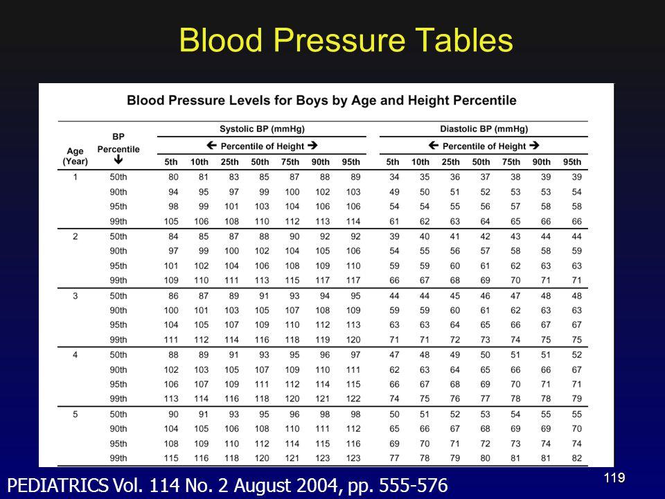 Blood Pressure Tables PEDIATRICS Vol. 114 No. 2 August 2004, pp. 555-576