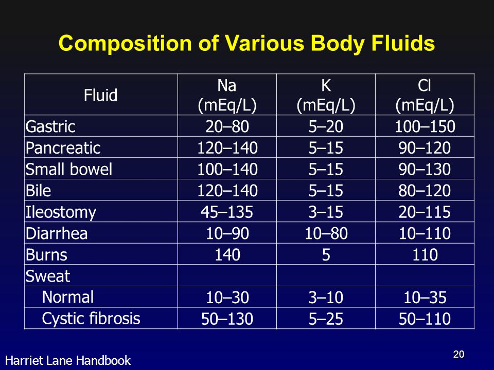 Composition of Various Body Fluids