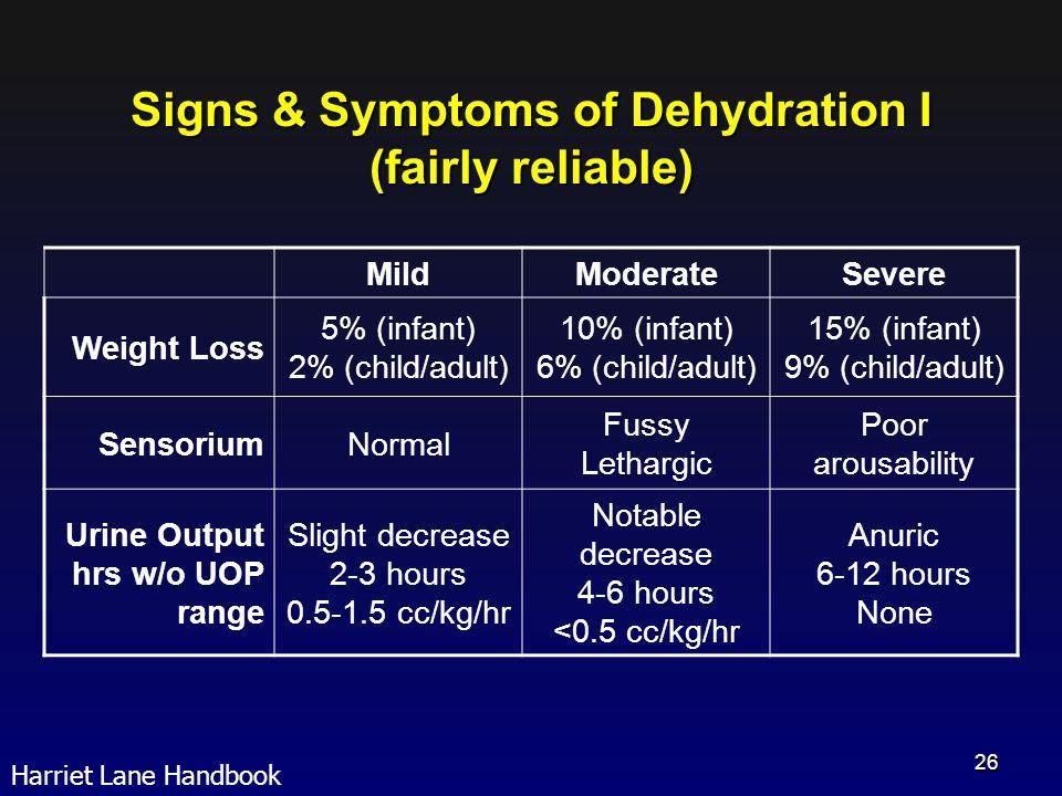 Signs & Symptoms of Dehydration I