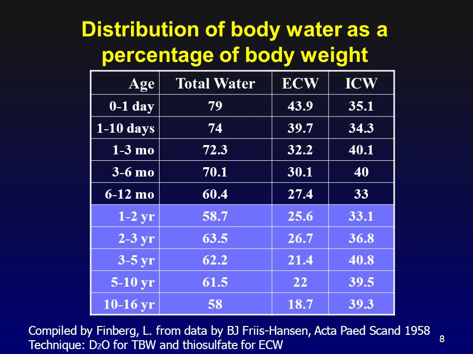 Distribution of body water as a percentage of body weight