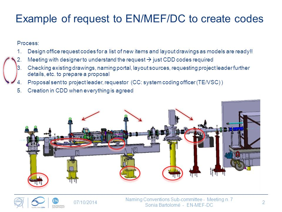 Example of request to EN/MEF/DC to create codes
