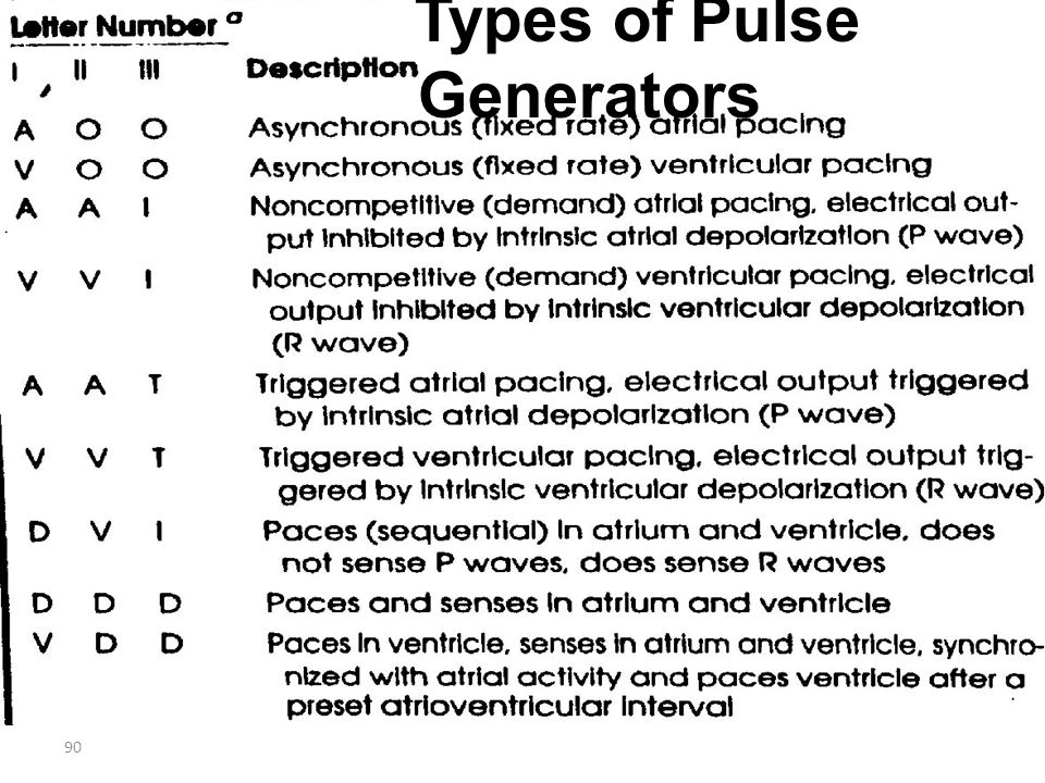Types of Pulse Generators