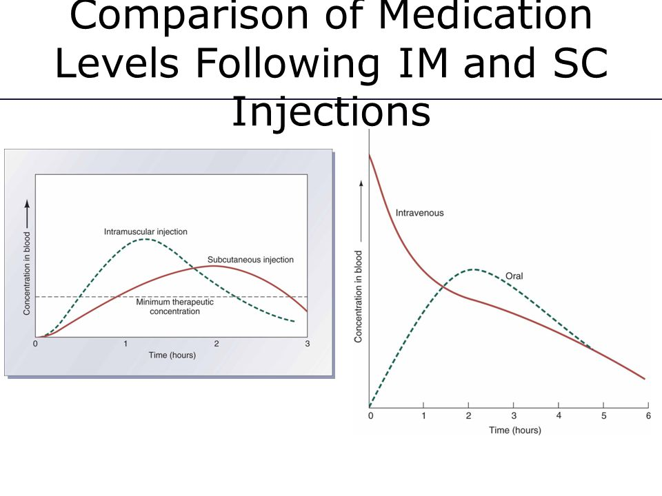 Comparison of Medication Levels Following IM and SC Injections
