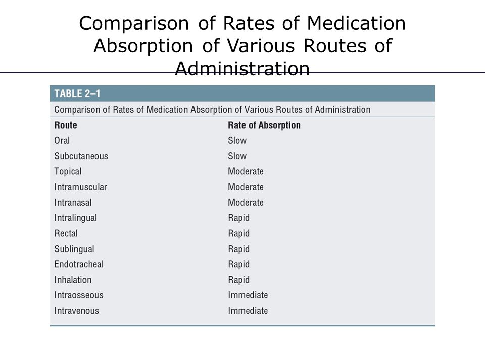 Comparison of Rates of Medication Absorption of Various Routes of Administration