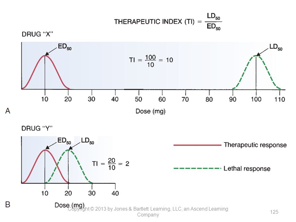 Figure 13-6. Plasma-level profile of a drug