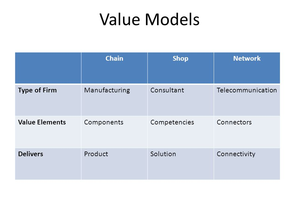 Value Models Chain Shop Network Type of Firm Manufacturing Consultant