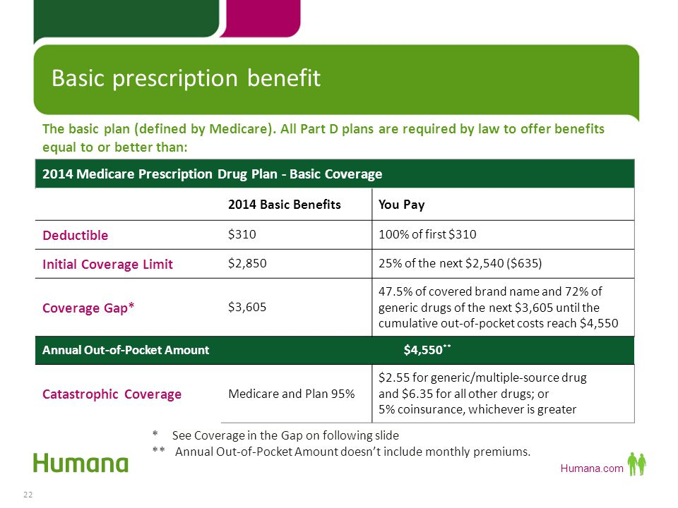 Basic prescription benefit