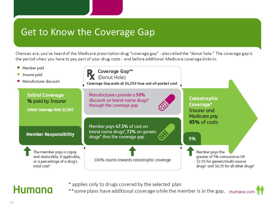 Get to Know the Coverage Gap