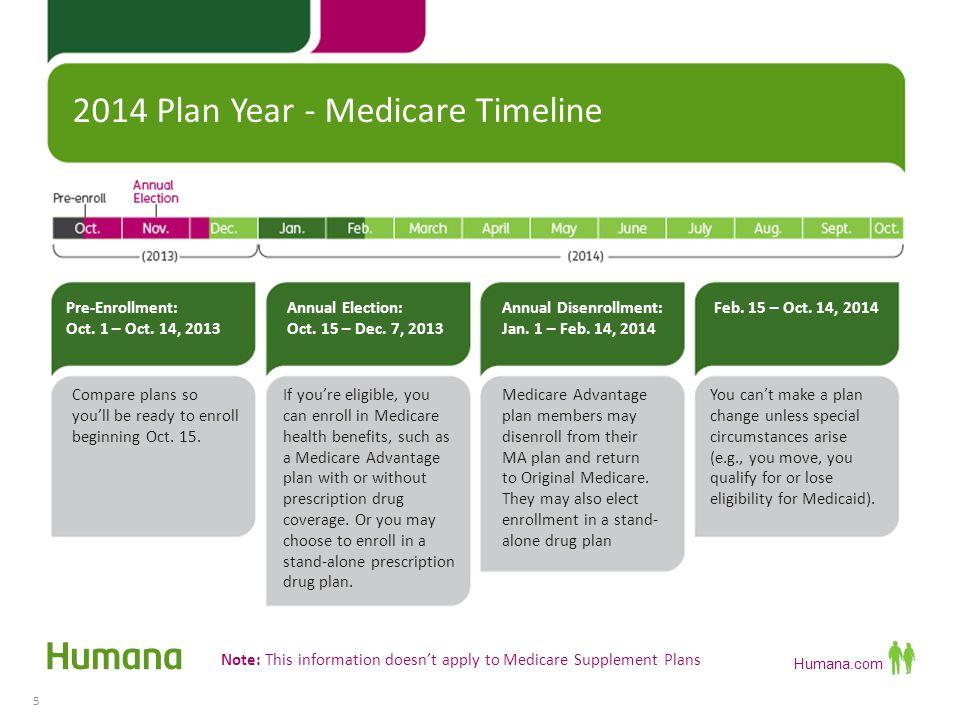 2014 Plan Year - Medicare Timeline