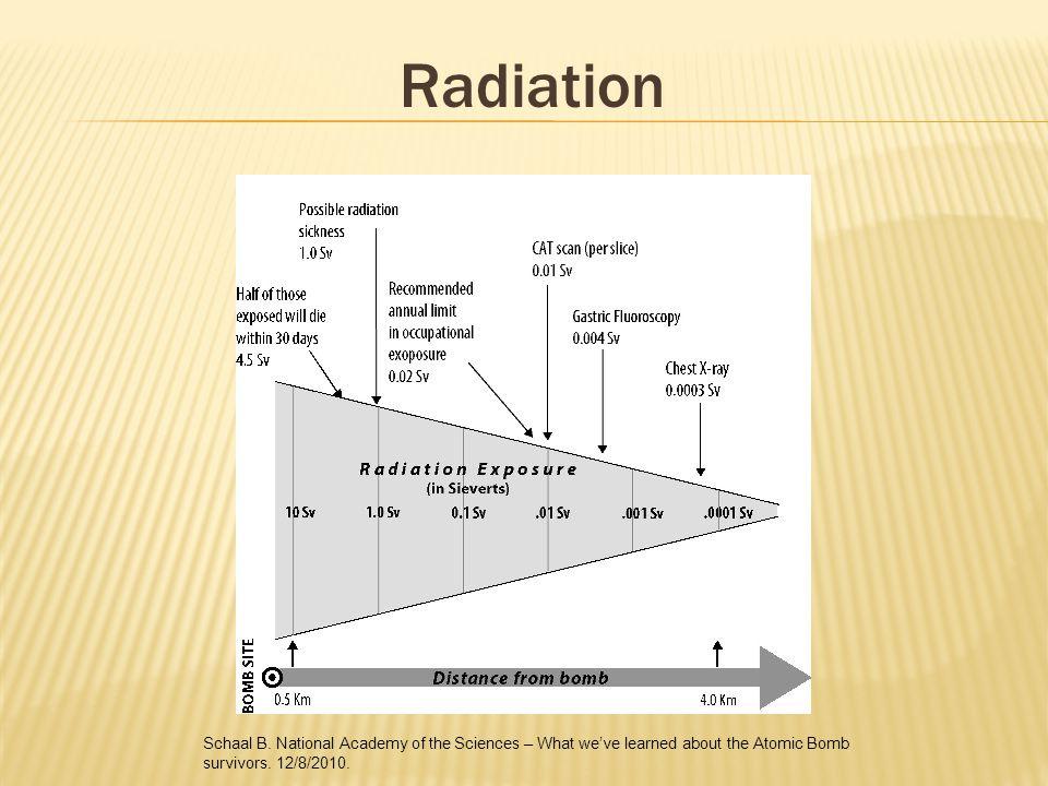 Radiation Schaal B.