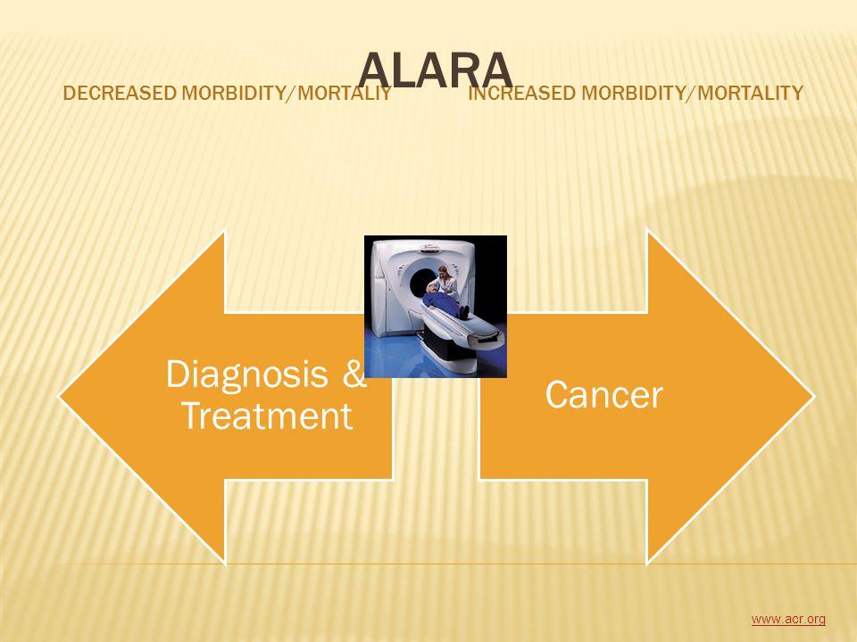 ALARA DECREASED Morbidity/Mortaliy INCREASED Morbidity/Mortality