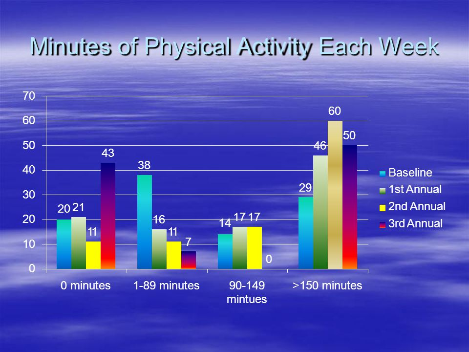 Minutes of Physical Activity Each Week