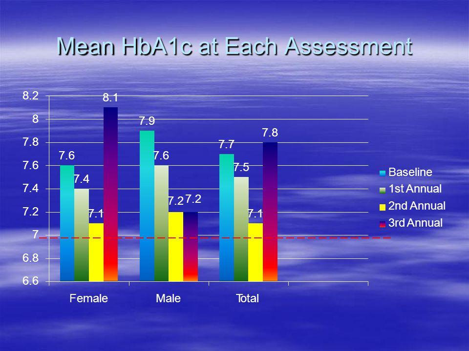 Mean HbA1c at Each Assessment