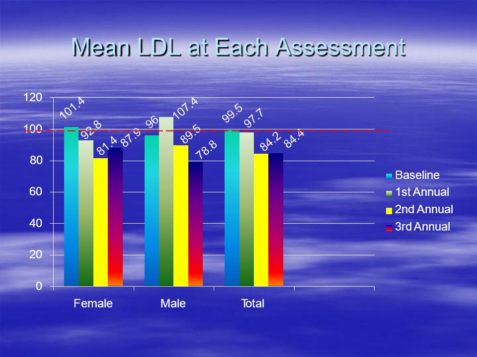 Mean LDL at Each Assessment