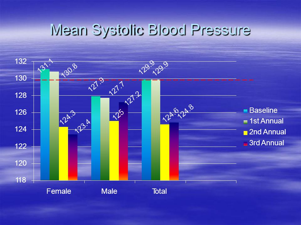 Mean Systolic Blood Pressure