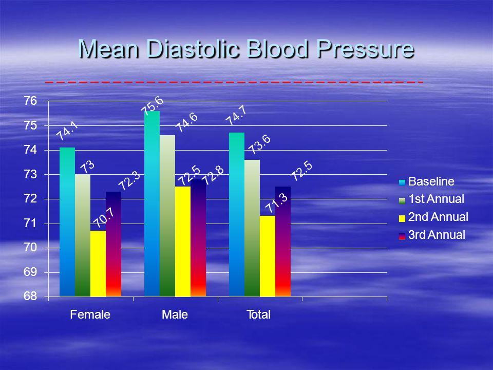 Mean Diastolic Blood Pressure