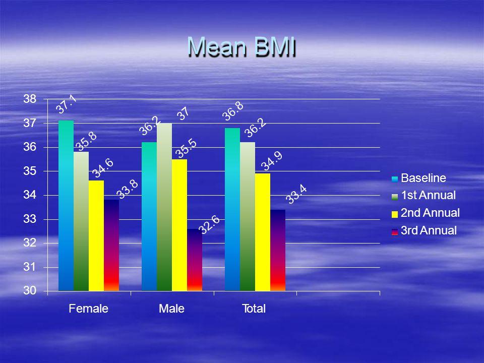 Mean BMI 38 37 36 35 34 33 32 31 30 Baseline 1st Annual 2nd Annual 3rd Annual Female Male Total