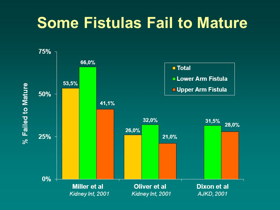 Some Fistulas Fail to Mature