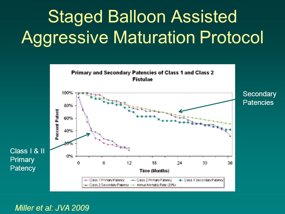 Staged Balloon Assisted Aggressive Maturation Protocol