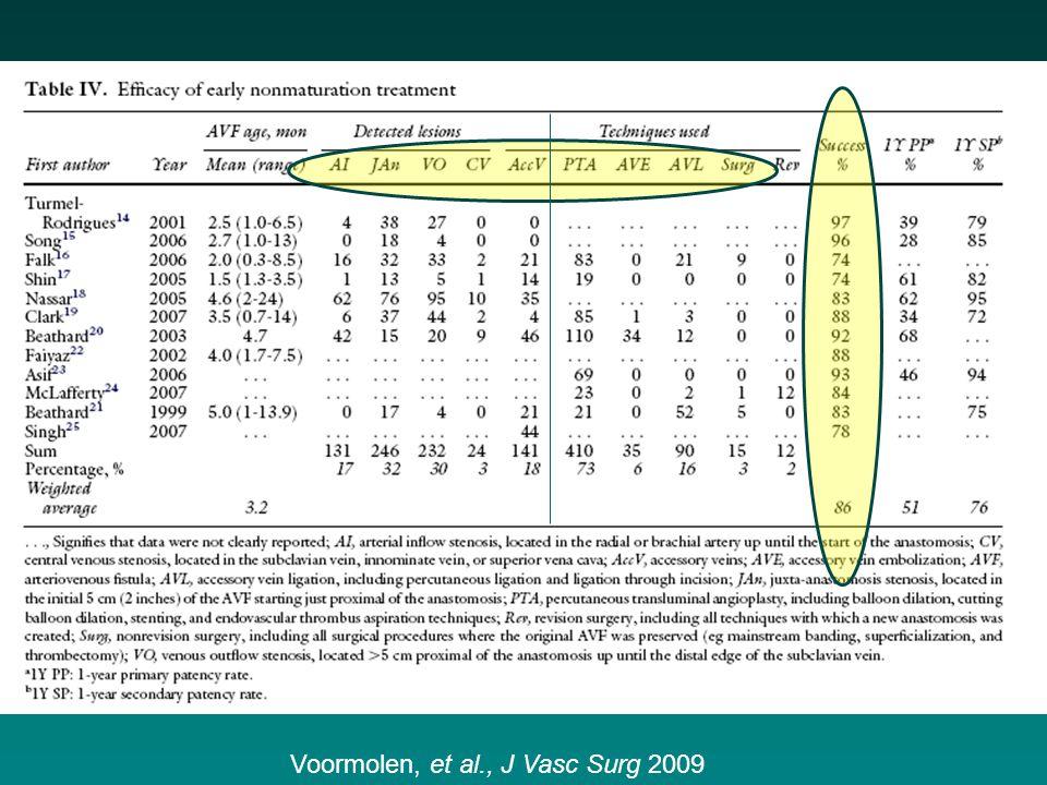 Voormolen, et al., J Vasc Surg 2009