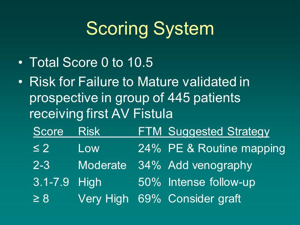 Scoring System Total Score 0 to 10.5