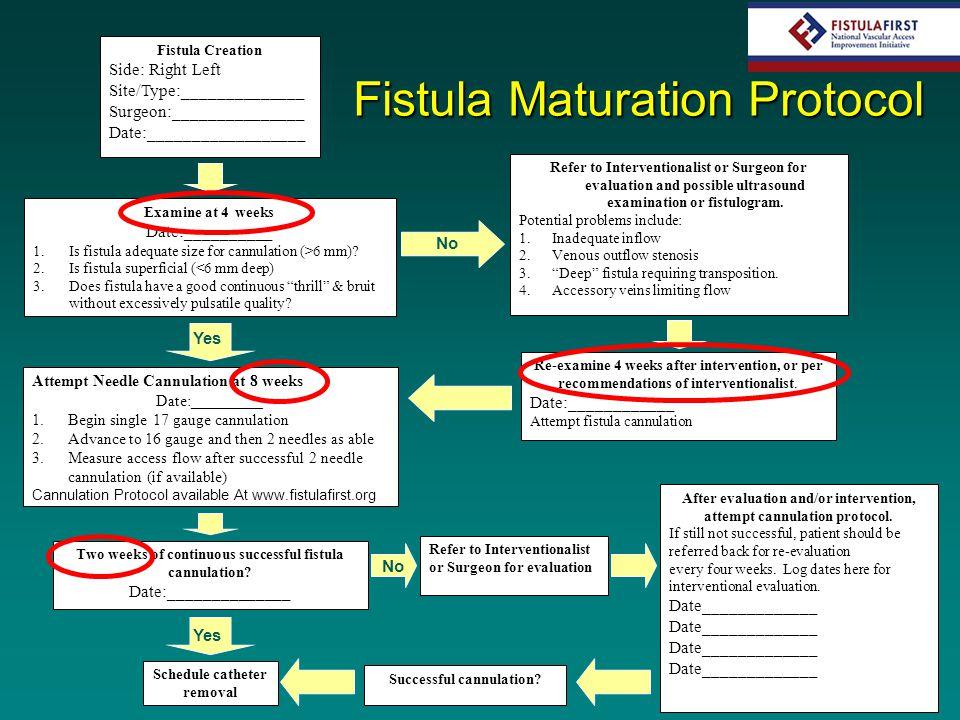 Fistula Maturation Protocol